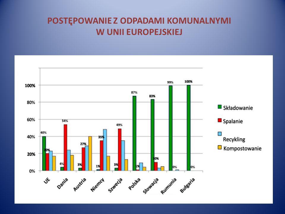 POSTĘPOWANIE Z ODPADAMI KOMUNALNYMI W UNII EUROPEJSKIEJ