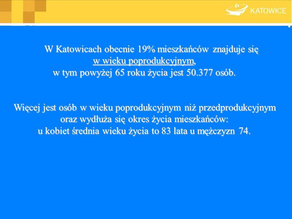 W Katowicach obecnie 19% mieszkańców znajduje się w wieku poprodukcyjnym, w tym powyżej 65 roku życia jest 50.377 osób. Więcej jest osób w wieku popro