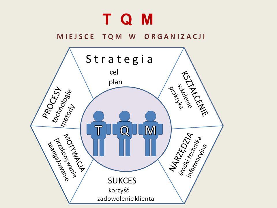 T Q M S t r a t e g i a cel plan PROCESY technologie metody KSZTAŁCENIE szkolenie praktyka MOTYWACJA p rzekonywanie zaangażowanie SUKCES korzyść zadow