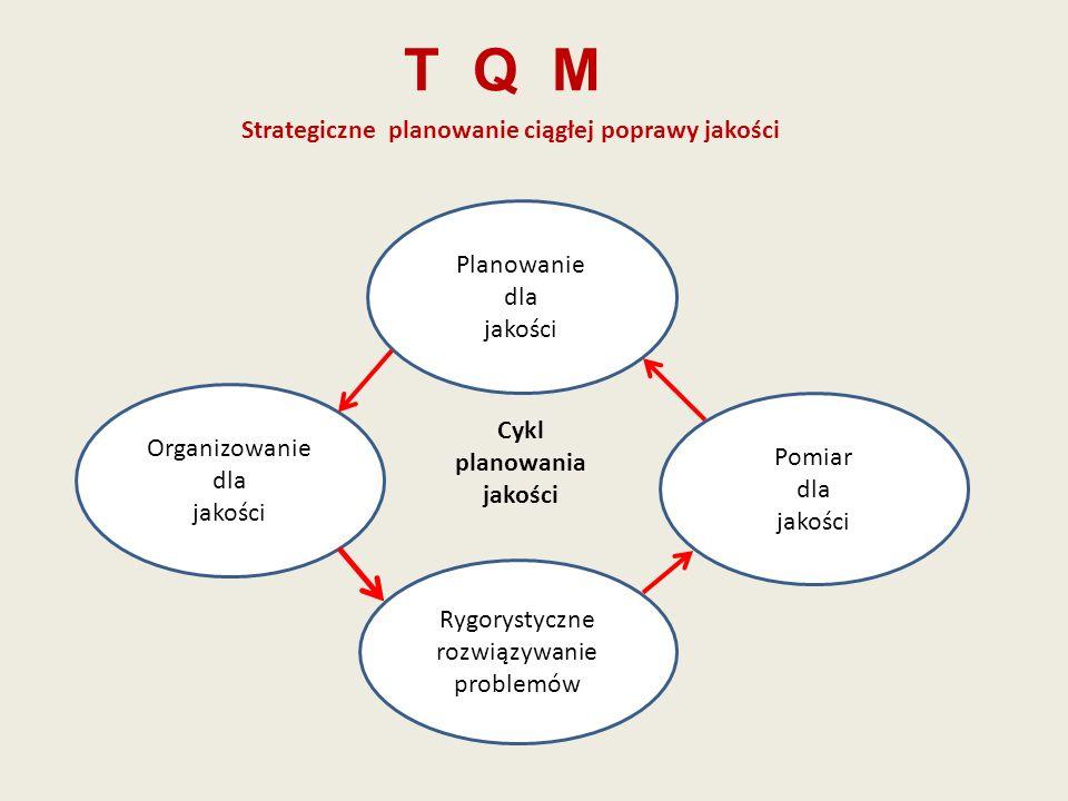 T Q M Strategiczne planowanie ciągłej poprawy jakości Organizowanie dla jakości Pomiar dla jakości Planowanie dla jakości Rygorystyczne rozwiązywanie