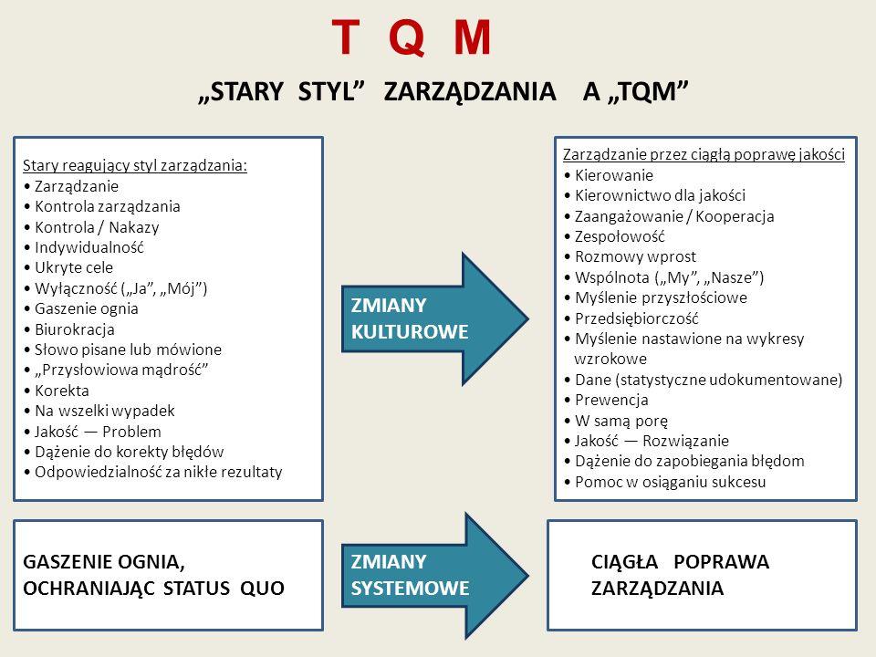 T Q M Stary reagujący styl zarządzania: Zarządzanie Kontrola zarządzania Kontrola / Nakazy Indywidualność Ukryte cele Wyłączność (Ja, Mój) Gaszenie og
