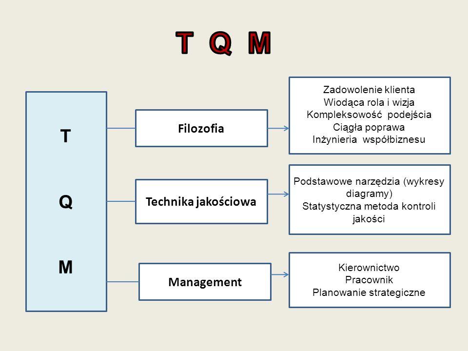 TQMTQM Filozofia Technika jakościowa Management Zadowolenie klienta Wiodąca rola i wizja Kompleksowość podejścia Ciągła poprawa Inżynieria współbiznes