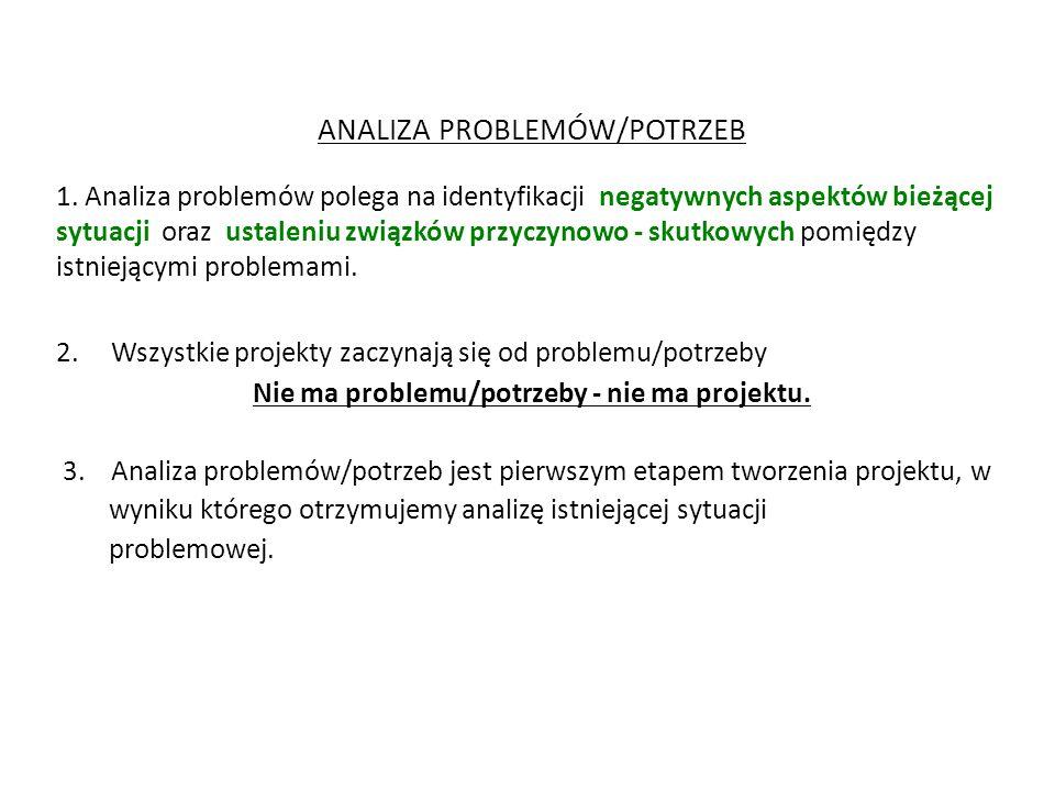 ANALIZA PROBLEMÓW/POTRZEB 1. Analiza problemów polega na identyfikacji negatywnych aspektów bieżącej sytuacji oraz ustaleniu związków przyczynowo - sk