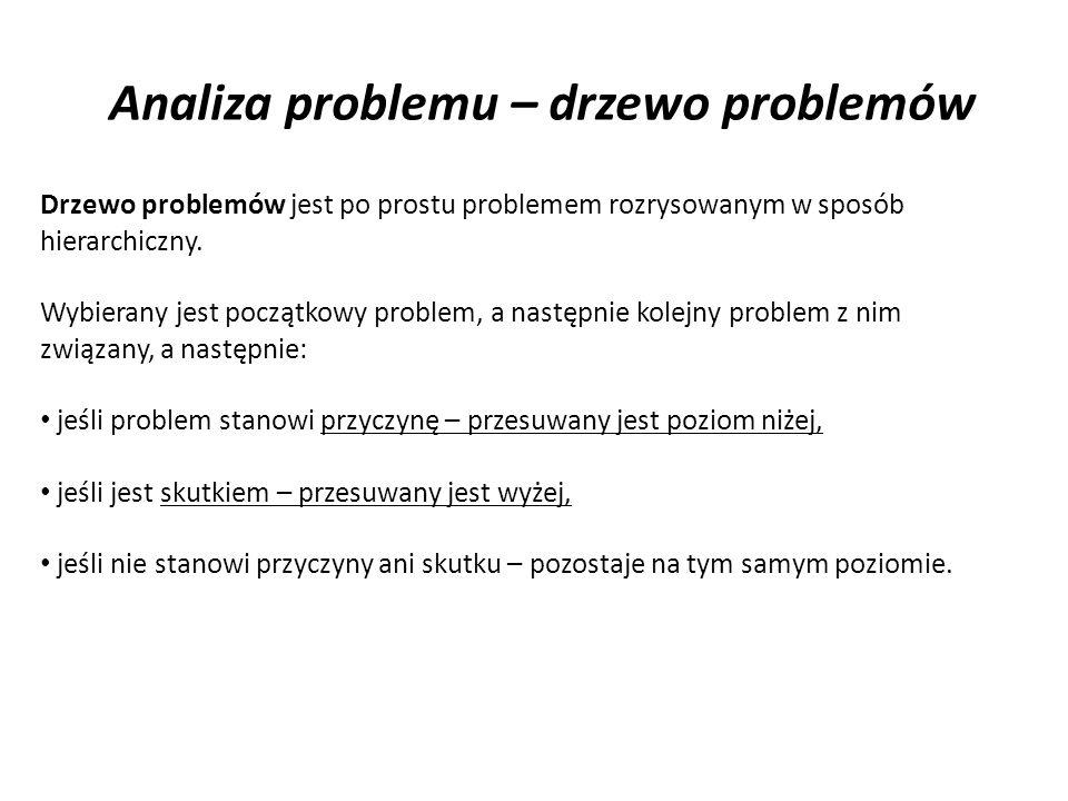 Analiza problemu – drzewo problemów Drzewo problemów jest po prostu problemem rozrysowanym w sposób hierarchiczny. Wybierany jest początkowy problem,