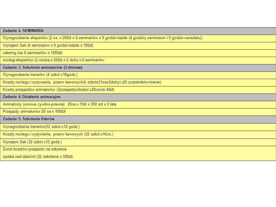 Zadanie 2. SEMINARIA Wynagrodzenia ekspertów (2 os. x 200zł x 6 seminariów x 9 godzin każde (4 godziny seminaium i 5 godzin warsztatu)) Wynajem Sali (