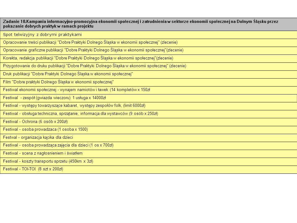 Zadanie 10.Kampania informacyjno-promocyjna ekonomii społecznej i zatrudnienia w sektorze ekonomii społecznej na Dolnym Śląsku przez pokazanie dobrych