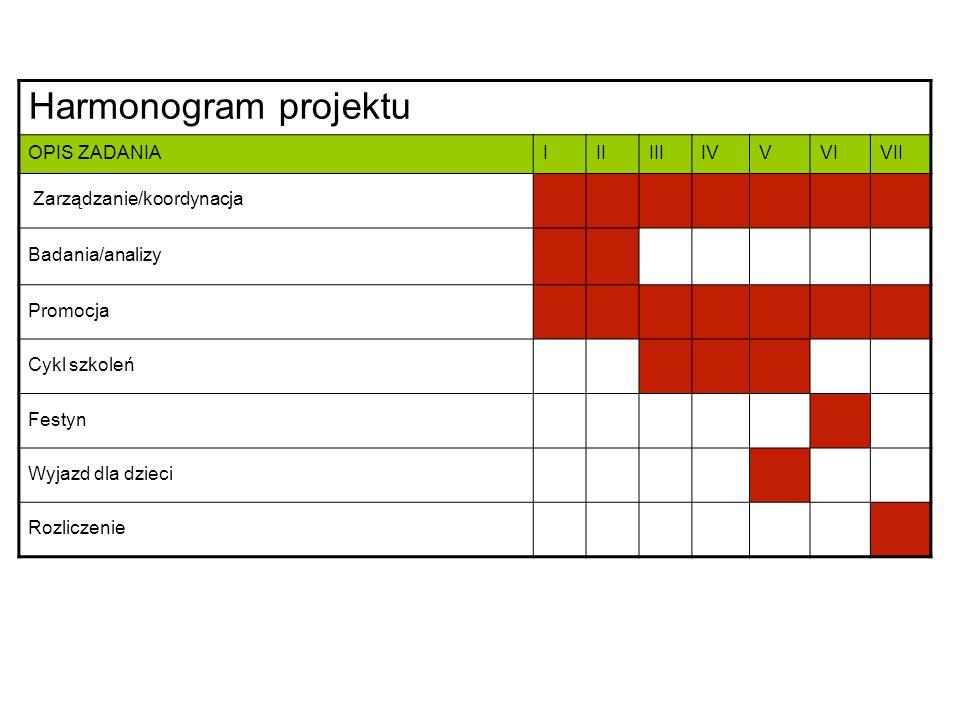 Harmonogram projektu OPIS ZADANIAIIIIIIIVVVIVII Zarządzanie/koordynacja Badania/analizy Promocja Cykl szkoleń Festyn Wyjazd dla dzieci Rozliczenie