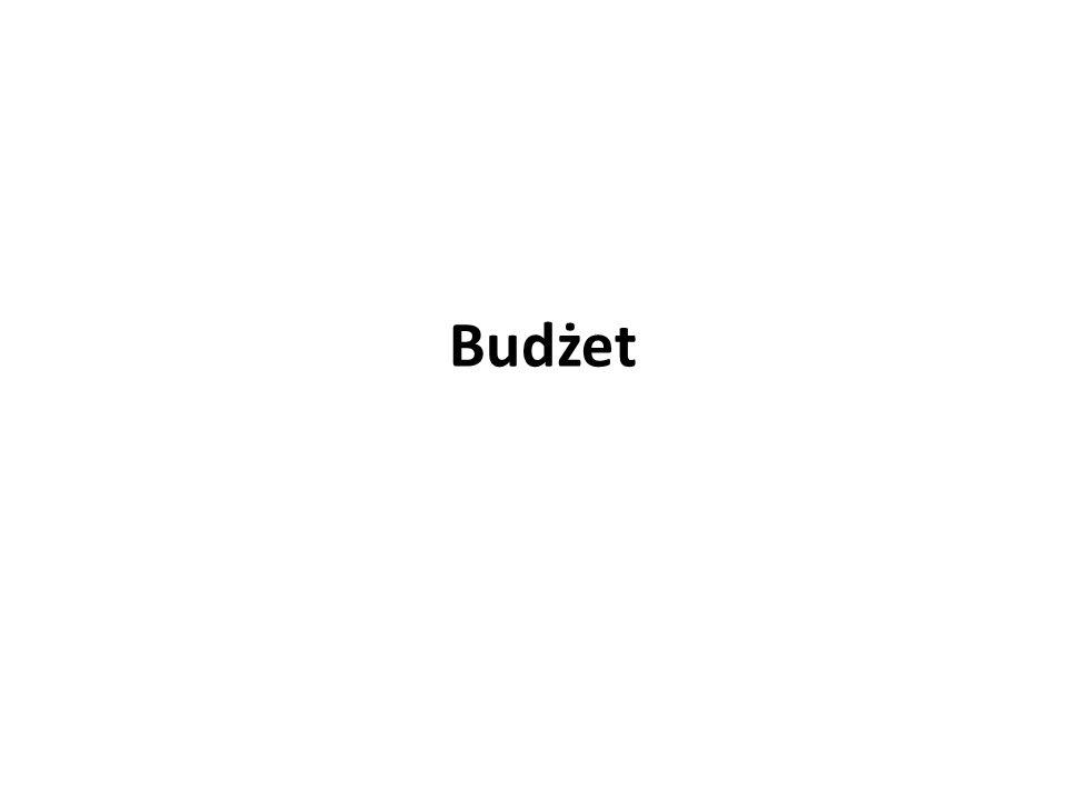 Budżet