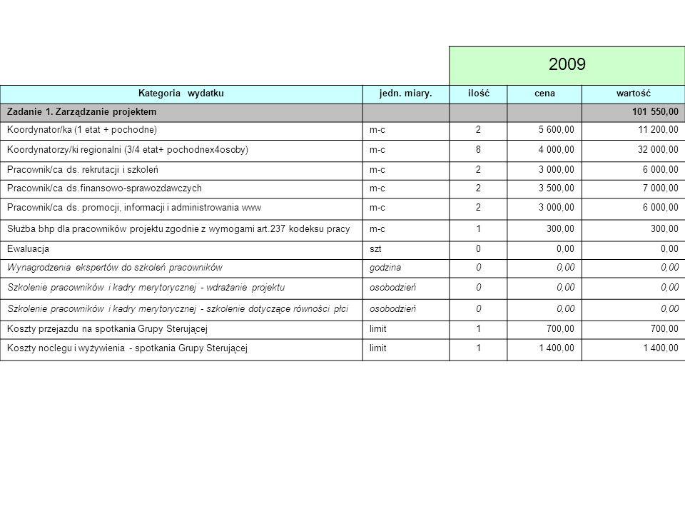 2009 Kategoria wydatkujedn. miary.ilośćcenawartość Zadanie 1. Zarządzanie projektem 101 550,00 Koordynator/ka (1 etat + pochodne)m-c25 600,0011 200,00