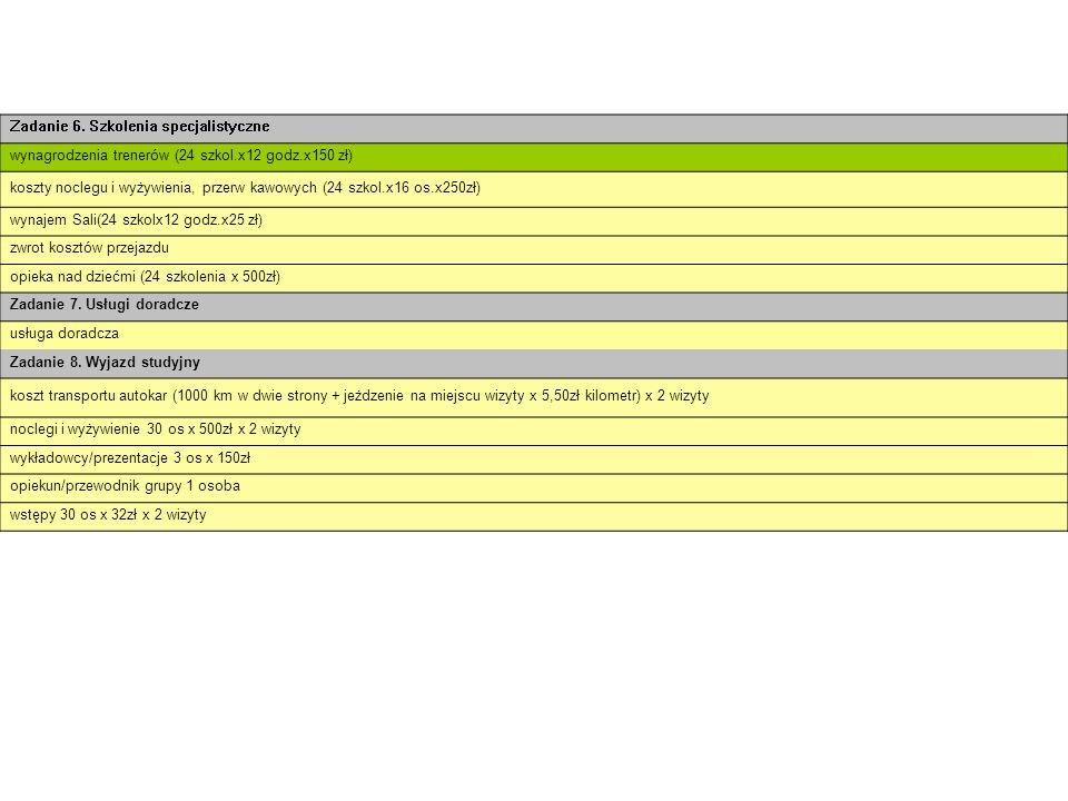 Zadanie 6. Szkolenia specjalistyczne wynagrodzenia trenerów (24 szkol.x12 godz.x150 zł) koszty noclegu i wyżywienia, przerw kawowych (24 szkol.x16 os.