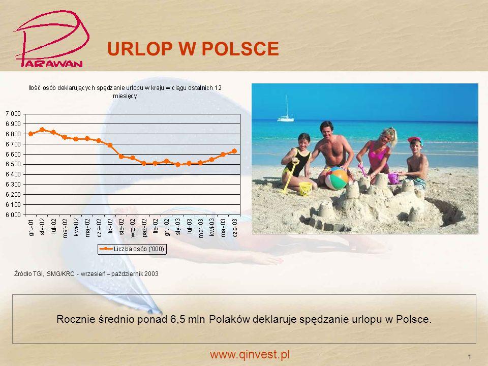 URLOP W POLSCE Rocznie średnio ponad 6,5 mln Polaków deklaruje spędzanie urlopu w Polsce. Źródło TGI, SMG/KRC - wrzesień – październik 2003 1 www.qinv