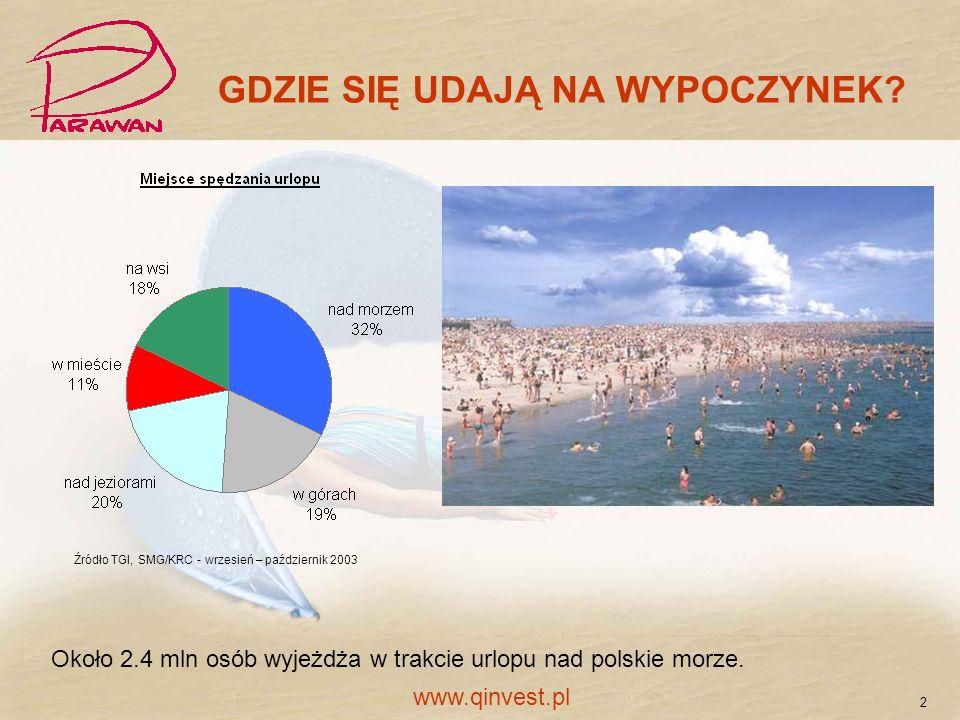 Około 2.4 mln osób wyjeżdża w trakcie urlopu nad polskie morze. GDZIE SIĘ UDAJĄ NA WYPOCZYNEK? Źródło TGI, SMG/KRC - wrzesień – październik 2003 2 www