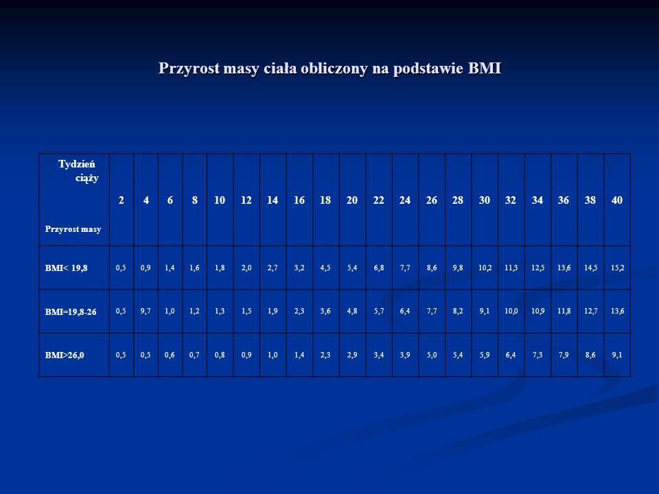 Przyrost masy ciała obliczony na podstawie BMI Tydzień ciąży Przyrost masy 246810121416182022242628303234363840 BMI< 19,8 0,50,91,41,61,82,02,73,24,55