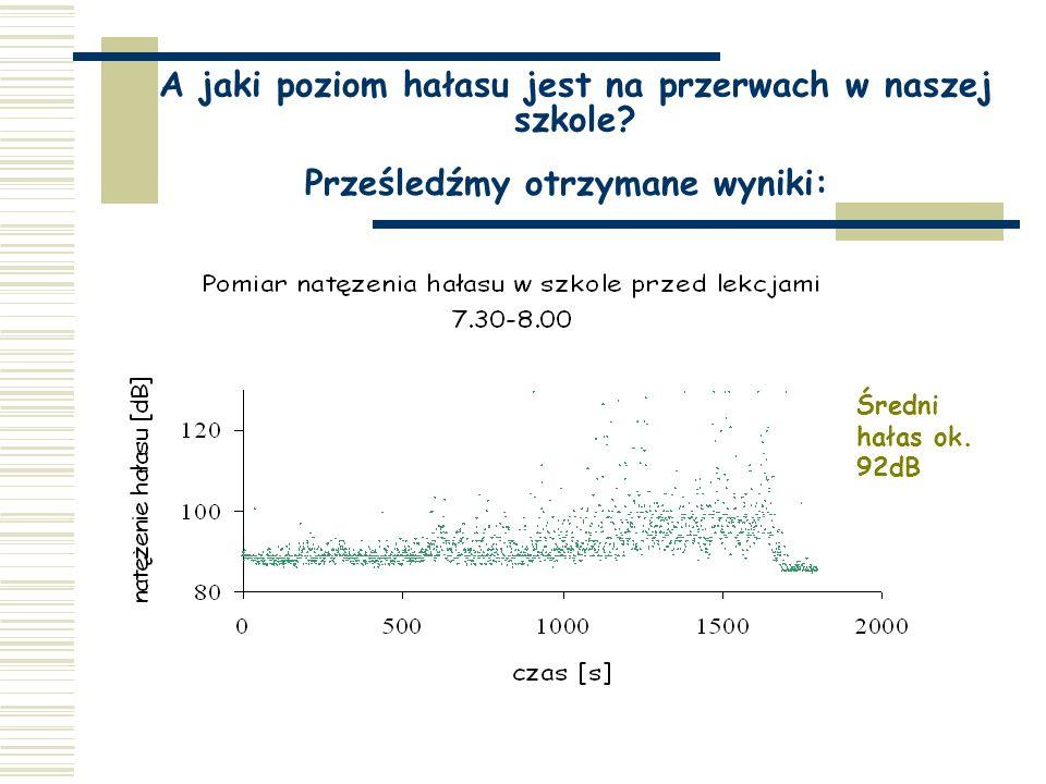 Głośność wyrażona w dB wydawana w różnych sytuacjach (przykłady) szum liści 10-20dB cicho nastawione radio 40dB normalna rozmowa 50-60dB głośna rozmow