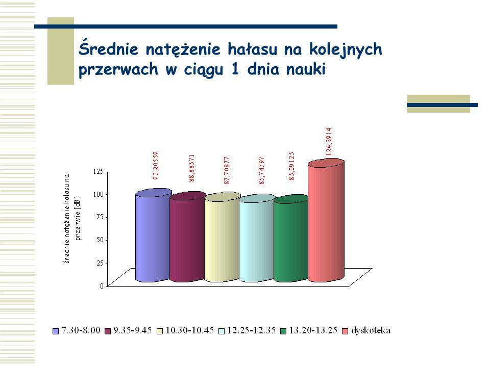 Dodatkowo przeprowadzono pomiar natężenia hałasu na dyskotece szkolnej. Jak myślicie ile mogło być decybeli...? Średni hałas ok. 124 dB
