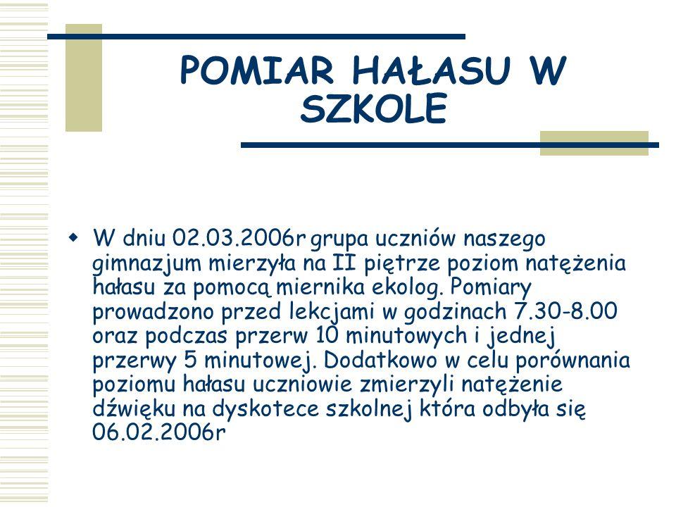POMIAR HAŁASU W SZKOLE W dniu 02.03.2006r grupa uczniów naszego gimnazjum mierzyła na II piętrze poziom natężenia hałasu za pomocą miernika ekolog.