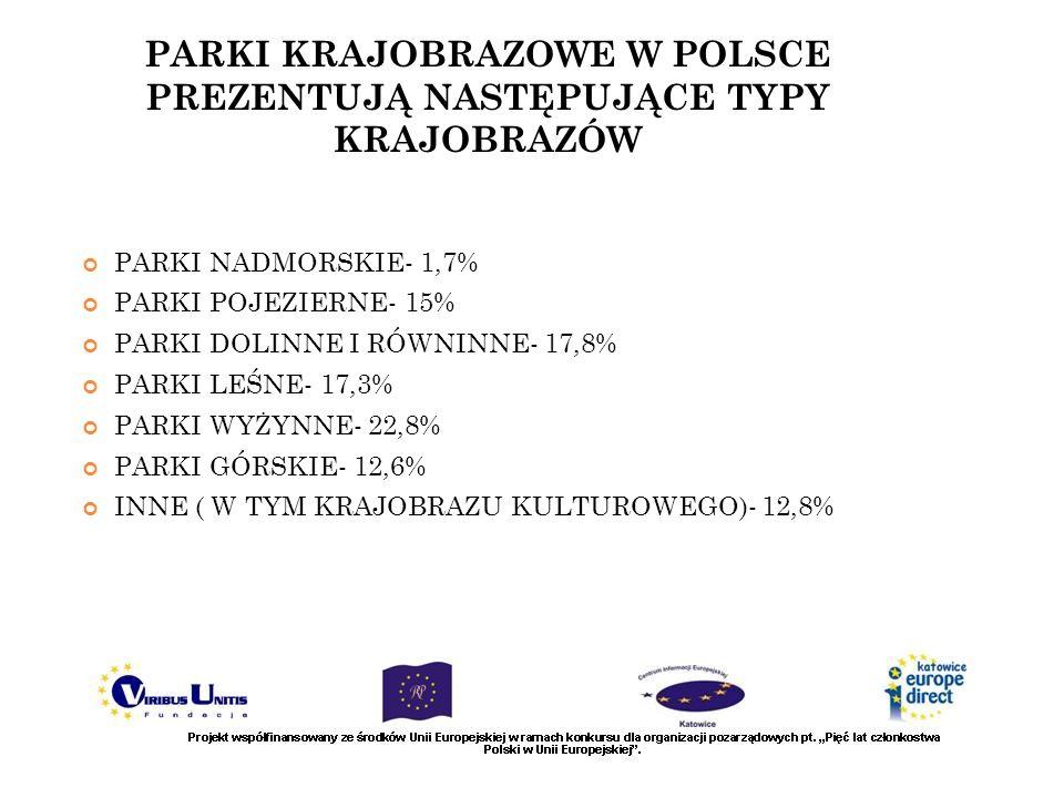 PARKI KRAJOBRAZOWE W POLSCE PREZENTUJĄ NASTĘPUJĄCE TYPY KRAJOBRAZÓW PARKI NADMORSKIE- 1,7% PARKI POJEZIERNE- 15% PARKI DOLINNE I RÓWNINNE- 17,8% PARKI