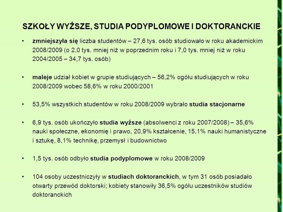 SZKOŁY WYŻSZE, STUDIA PODYPLOMOWE I DOKTORANCKIE zmniejszyła się liczba studentów – 27,6 tys. osób studiowało w roku akademickim 2008/2009 (o 2,0 tys.