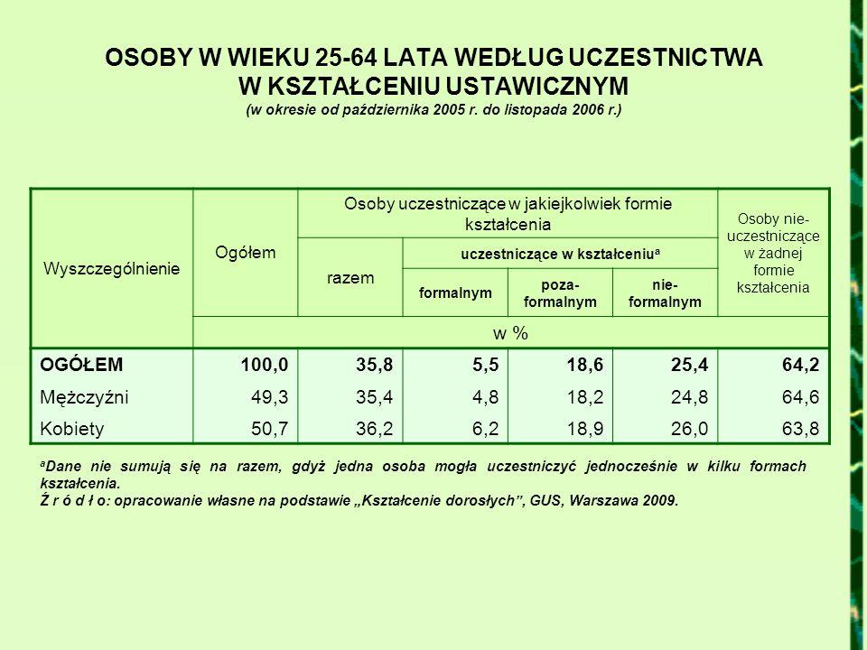 OSOBY W WIEKU 25-64 LATA WEDŁUG UCZESTNICTWA W KSZTAŁCENIU USTAWICZNYM (w okresie od października 2005 r. do listopada 2006 r.) Wyszczególnienie Ogółe