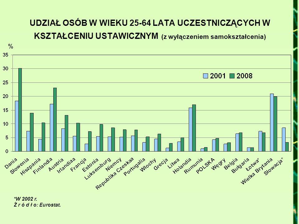 UDZIAŁ OSÓB W WIEKU 25-64 LATA UCZESTNICZĄCYCH W KSZTAŁCENIU USTAWICZNYM (z wyłączeniem samokształcenia) % *W 2002 r. Ź r ó d ł o: Eurostat.