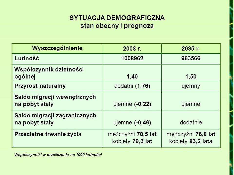 SYTUACJA DEMOGRAFICZNA stan obecny i prognoza Wyszczególnienie 2008 r.2035 r. Ludność1008962963566 Współczynnik dzietności ogólnej1,401,50 Przyrost na