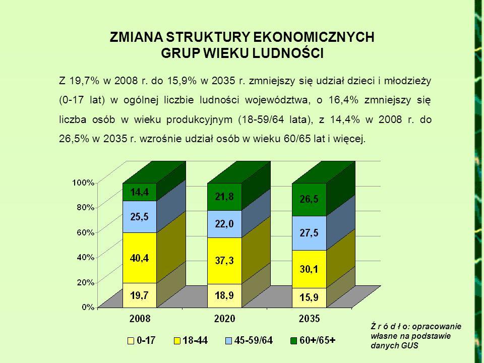ZMIANA STRUKTURY EKONOMICZNYCH GRUP WIEKU LUDNOŚCI Z 19,7% w 2008 r. do 15,9% w 2035 r. zmniejszy się udział dzieci i młodzieży (0-17 lat) w ogólnej l