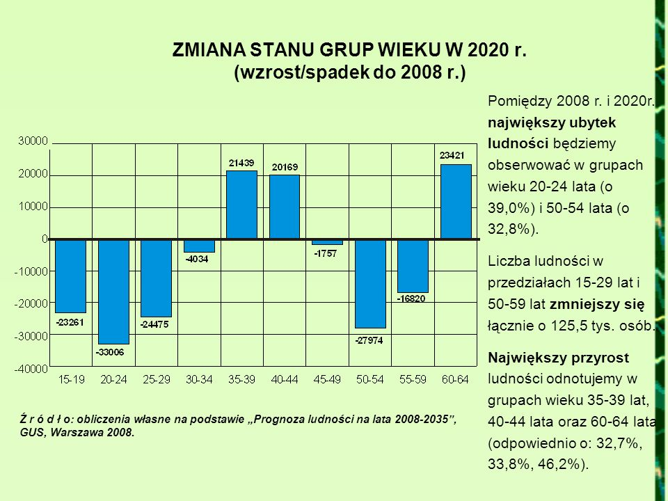 ZMIANA STANU GRUP WIEKU W 2020 r. (wzrost/spadek do 2008 r.) Ź r ó d ł o: obliczenia własne na podstawie Prognoza ludności na lata 2008-2035, GUS, War