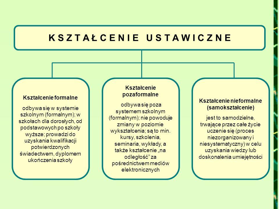 K S Z T A Ł C E N I E U S T A W I C Z N E Kształcenie formalne odbywa się w systemie szkolnym (formalnym); w szkołach dla dorosłych, od podstawowych p