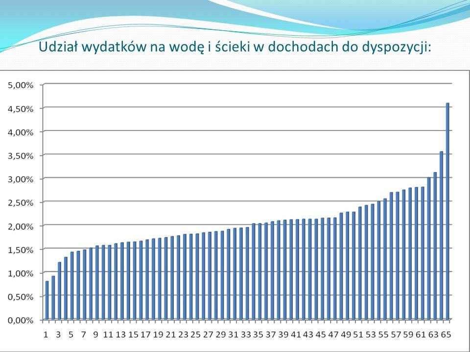 Udział wydatków na wodę i ścieki w dochodach do dyspozycji: