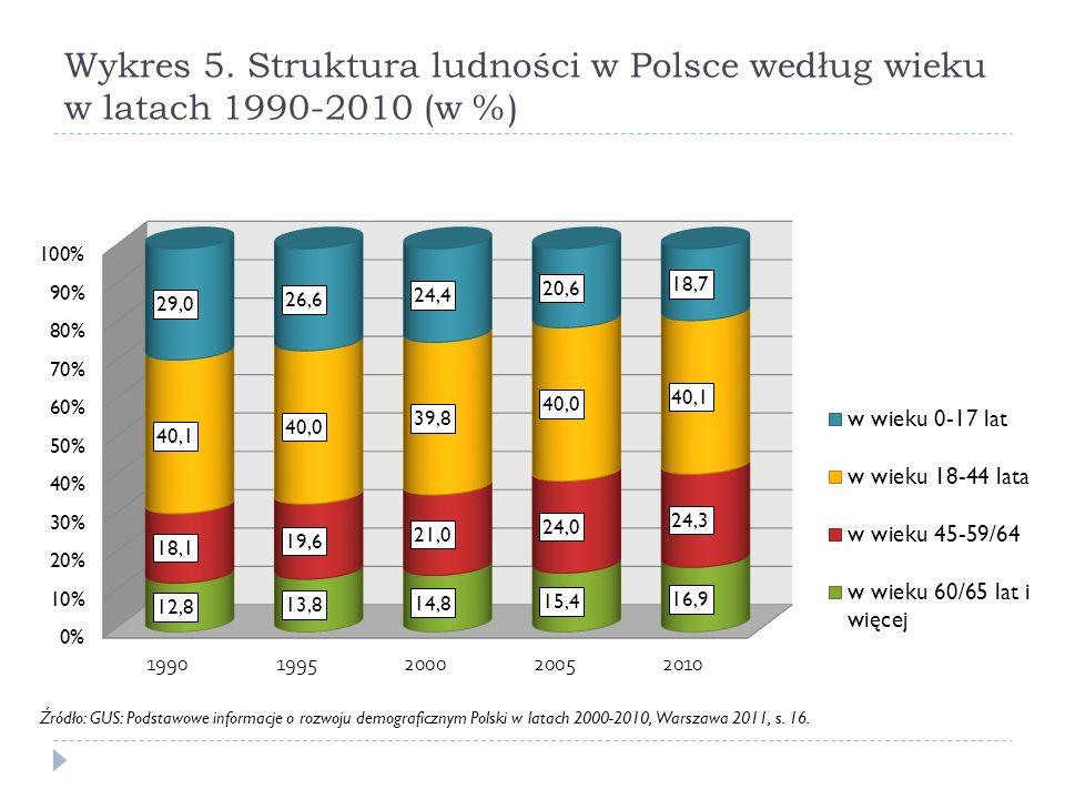 Wykres 5. Struktura ludności w Polsce według wieku w latach 1990-2010 (w %) Źródło: GUS: Podstawowe informacje o rozwoju demograficznym Polski w latac