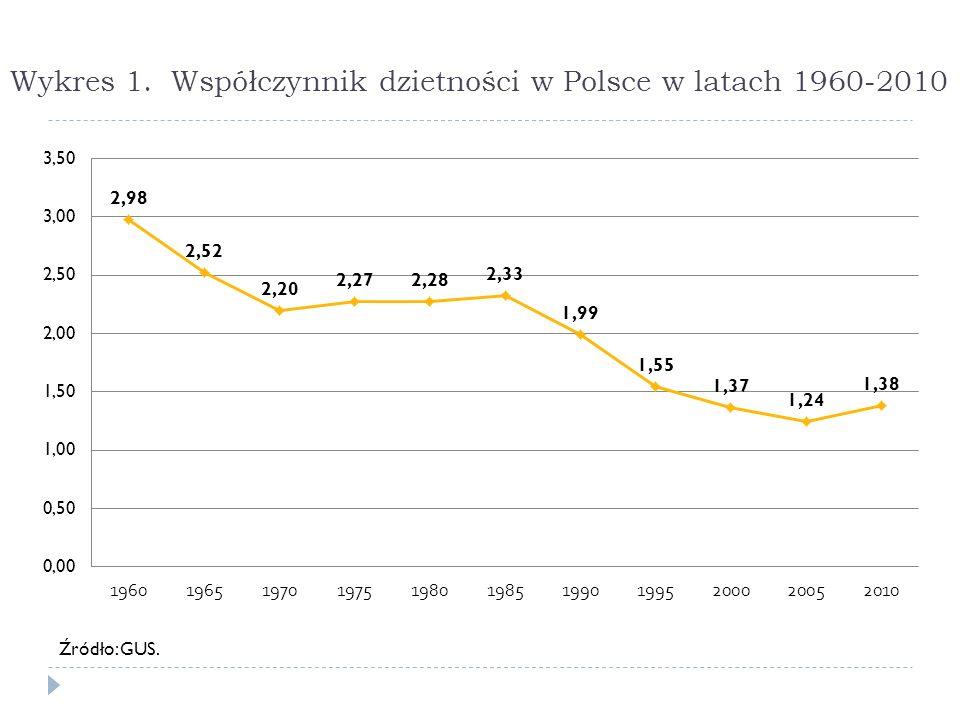 Wykres 1. Współczynnik dzietności w Polsce w latach 1960-2010 Źródło: GUS.