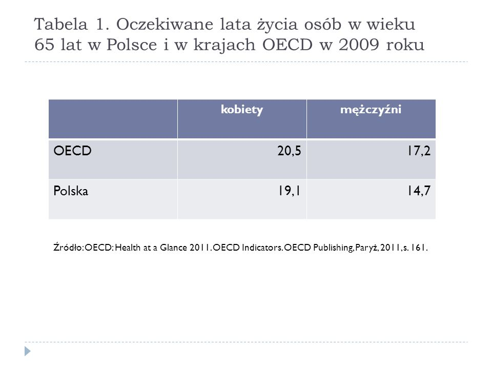 Tabela 1. Oczekiwane lata życia osób w wieku 65 lat w Polsce i w krajach OECD w 2009 roku kobietymężczyźni OECD20,517,2 Polska19,114,7 Źródło: OECD: H