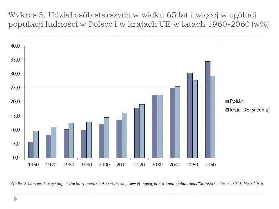 Wykres 3. Udział osób starszych w wieku 65 lat i więcej w ogólnej populacji ludności w Polsce i w krajach UE w latach 1960-2060 (w%) Źródło: G. Lanzie