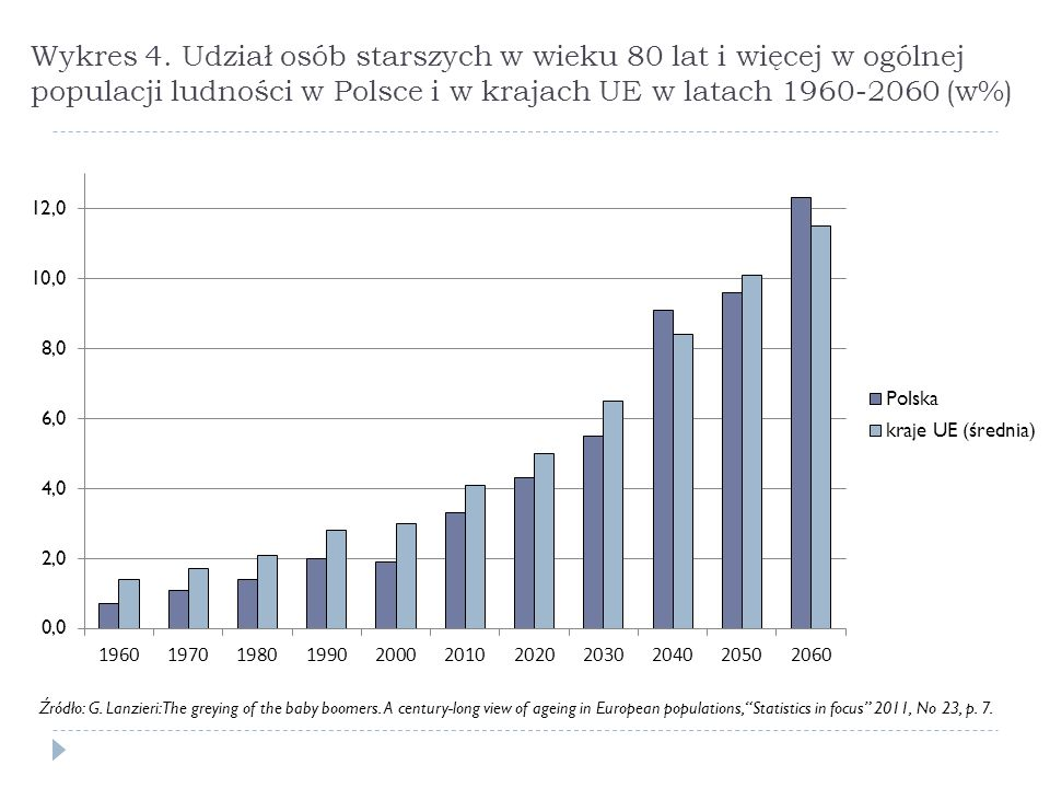 Wykres 4. Udział osób starszych w wieku 80 lat i więcej w ogólnej populacji ludności w Polsce i w krajach UE w latach 1960-2060 (w%) Źródło: G. Lanzie