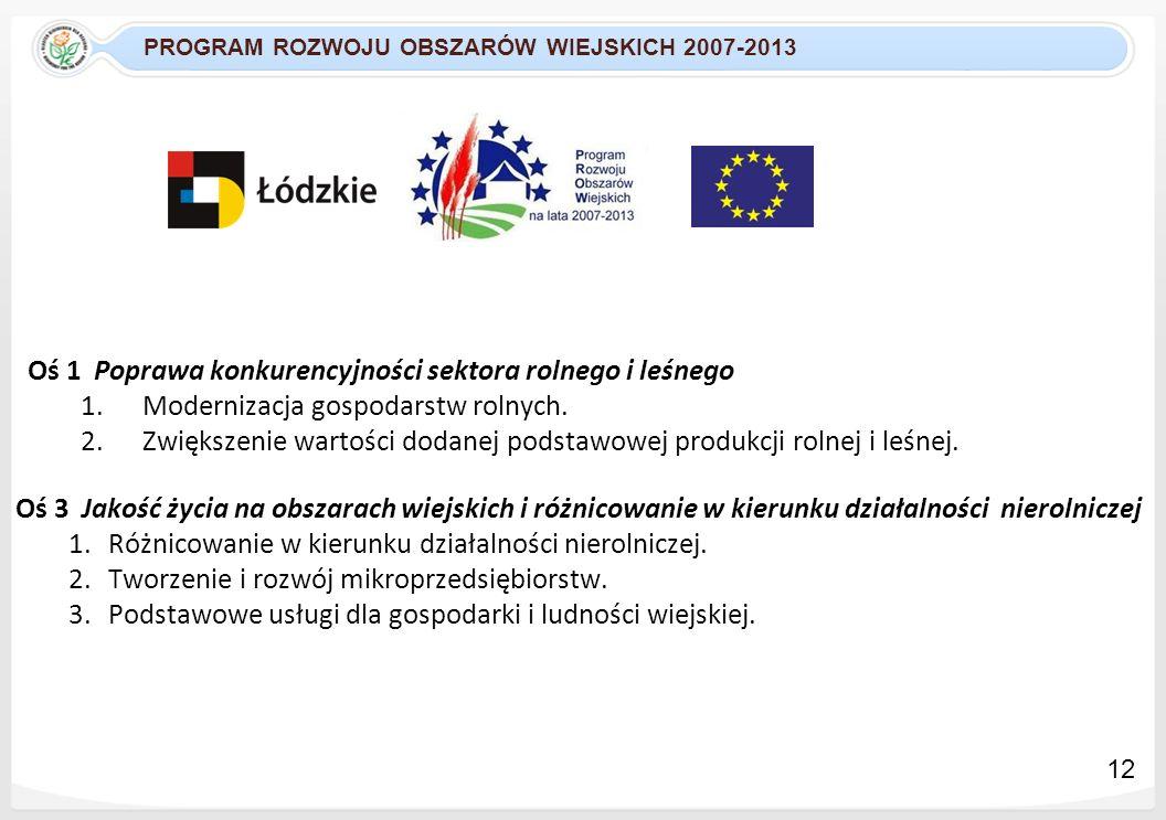 PROGRAM ROZWOJU OBSZARÓW WIEJSKICH 2007-2013 Oś 1 Poprawa konkurencyjności sektora rolnego i leśnego 1.Modernizacja gospodarstw rolnych. 2.Zwiększenie