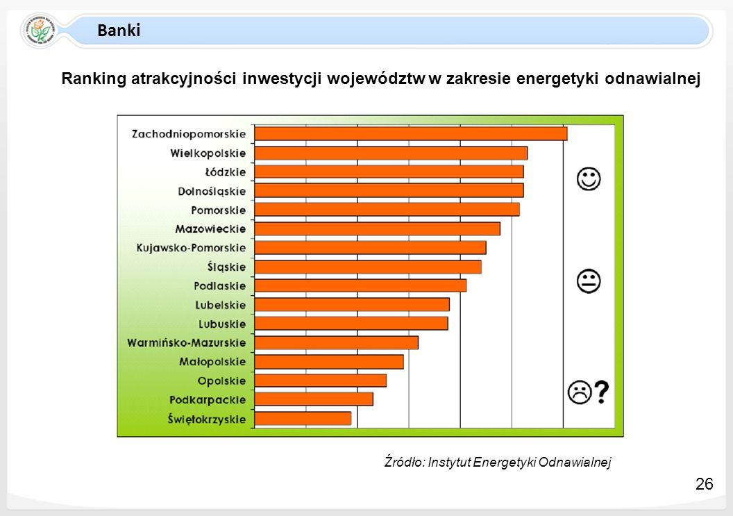 Banki Ranking atrakcyjności inwestycji województw w zakresie energetyki odnawialnej Źródło: Instytut Energetyki Odnawialnej 26