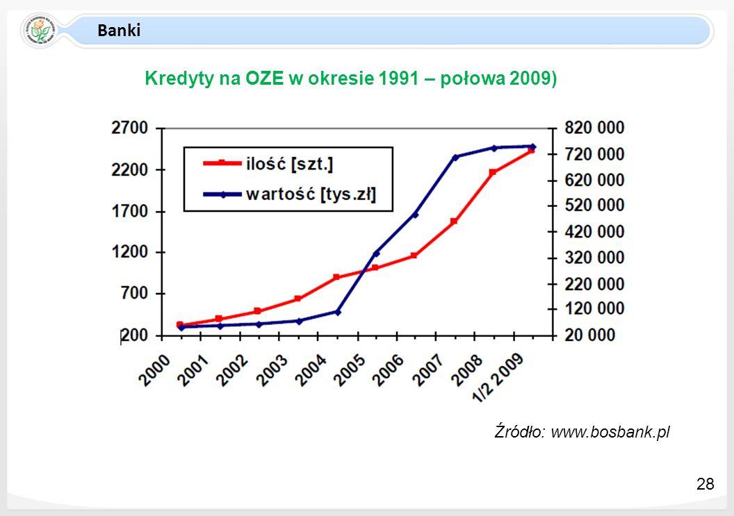 Banki Kredyty na OZE w okresie 1991 – połowa 2009) Źródło: www.bosbank.pl 28