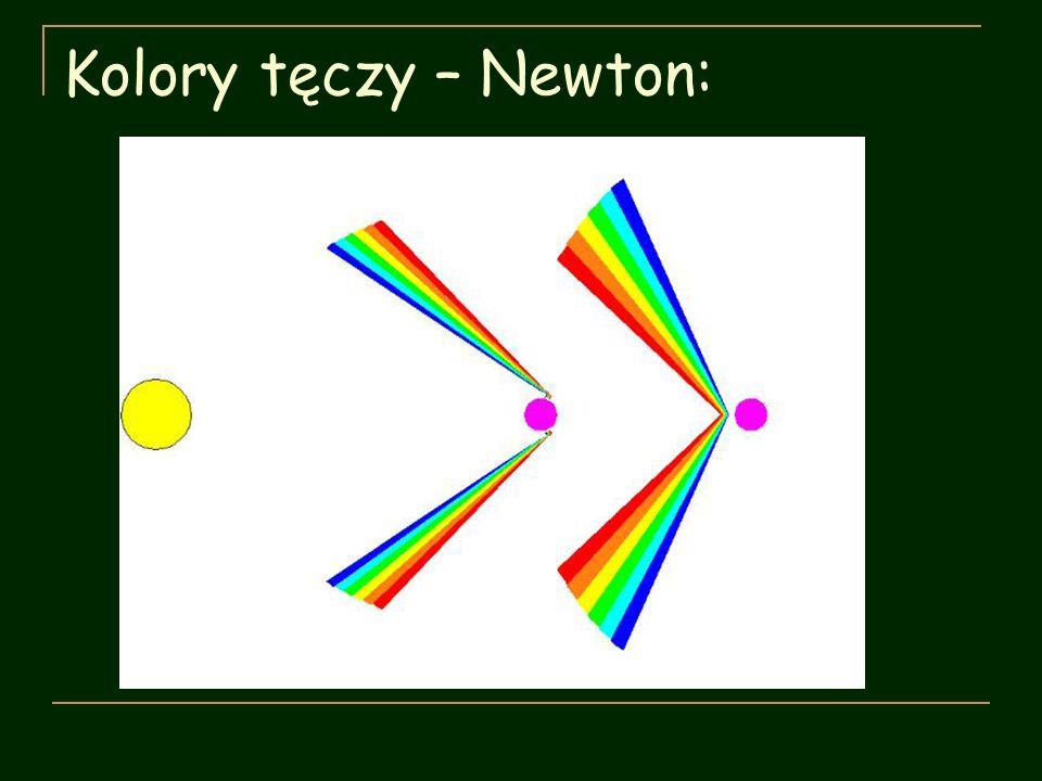 Zjawisko cienia i półcienia Światło rozchodzi się po linii prostej, więc gdy napotyka przeszkodę o rozmiarach podobnych z długością fali λ, to z tyłu za nią pojawi się cień.