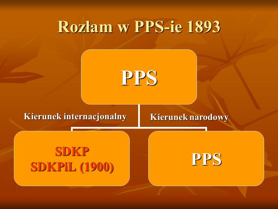Rozłam w PPS-ie 1893 PPS SDKP SDKPiL (1900) PPS Kierunek internacjonalny Kieruneknarodowy Kierunek narodowy