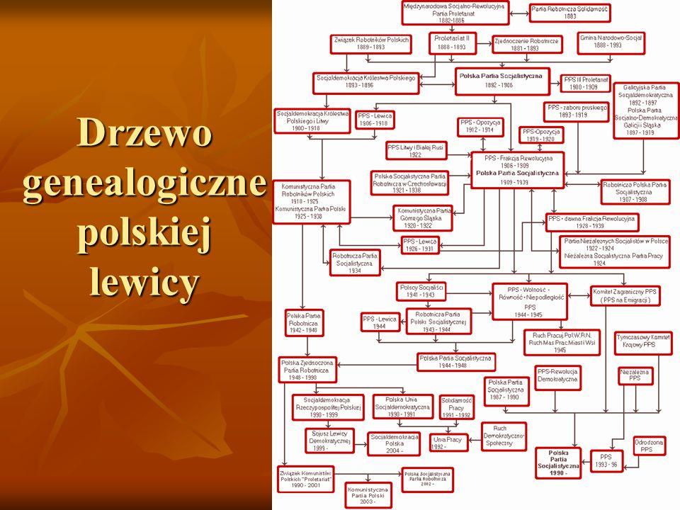 Początki ruchu robotniczego Tzw.program brukselski: Tzw.