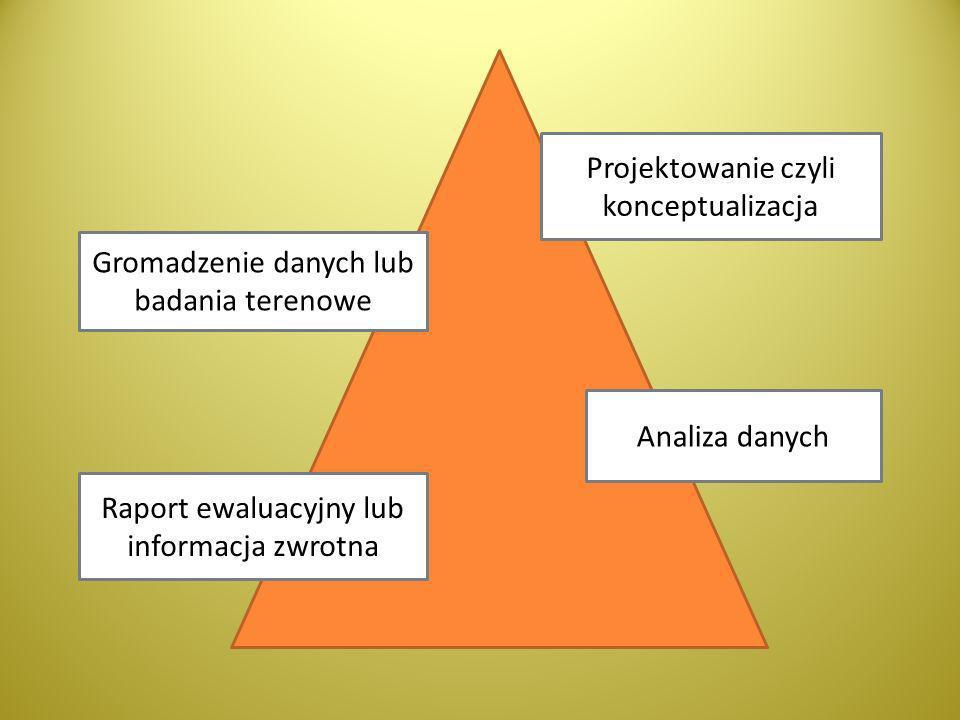 Projektowanie czyli konceptualizacja Gromadzenie danych lub badania terenowe Analiza danych Raport ewaluacyjny lub informacja zwrotna