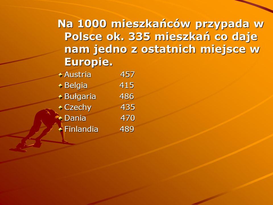 Na 1000 mieszkańców przypada w Polsce ok. 335 mieszkań co daje nam jedno z ostatnich miejsce w Europie. Austria 457 Belgia 415 Bułgaria 486 Czechy 435