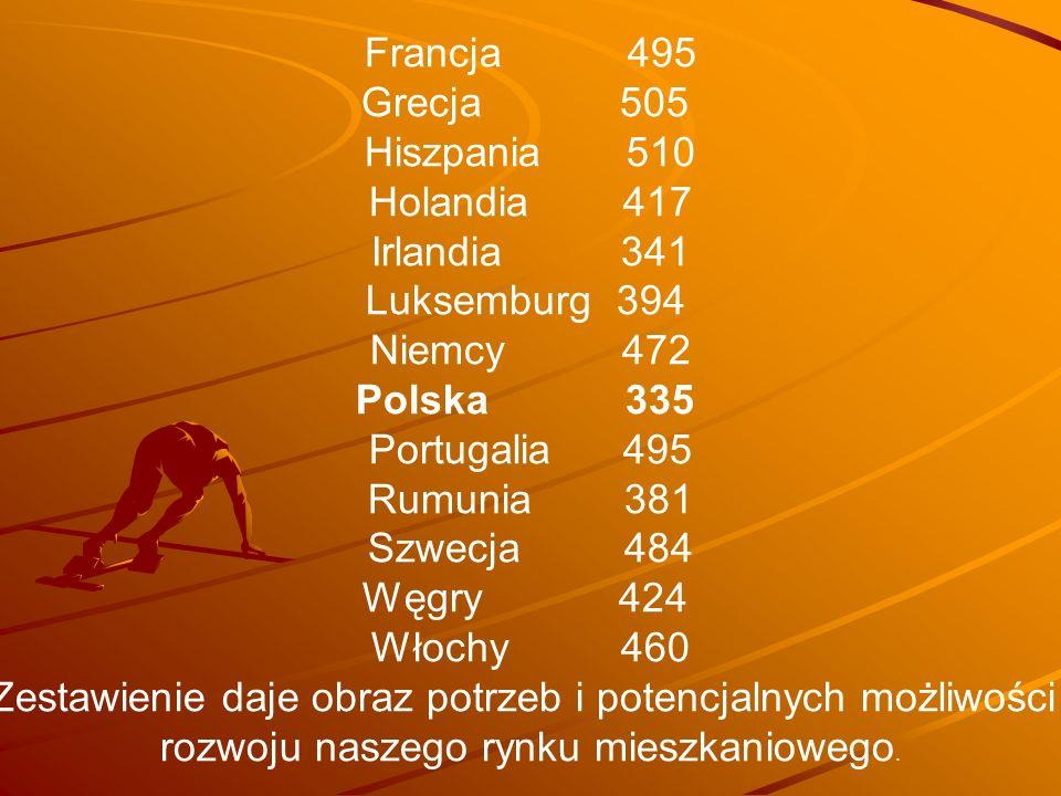 Francja 495 Grecja 505 Hiszpania 510 Holandia 417 Irlandia 341 Luksemburg 394 Niemcy 472 Polska 335 Portugalia 495 Rumunia 381 Szwecja 484 Węgry 424 W