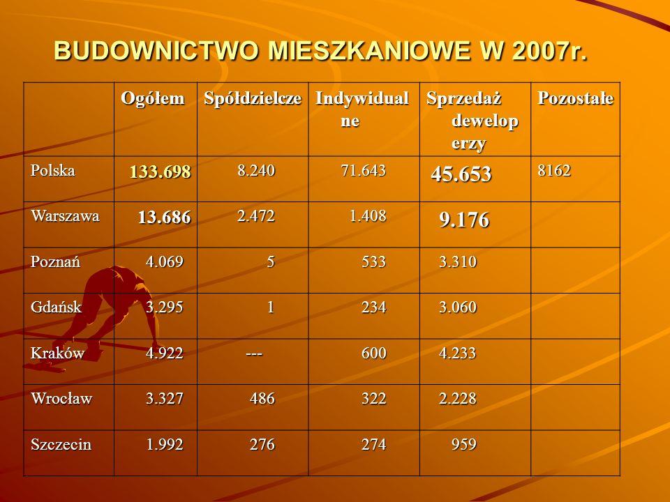 BUDOWNICTWO MIESZKANIOWE W 2007r. OgółemSpółdzielcze Indywidual ne Sprzedaż dewelop erzy Pozostałe Polska 133.698 133.698 8.240 8.240 71.643 71.643 45