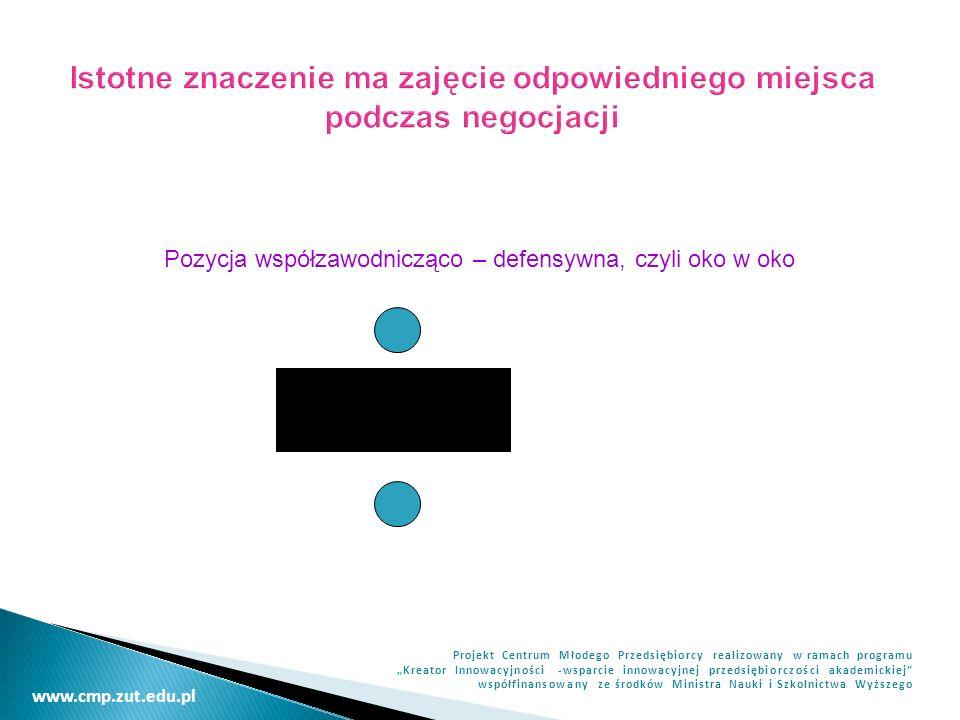 www.cmp.zut.edu.pl Projekt Centrum Młodego Przedsiębiorcy realizowany w ramach programu Kreator Innowacyjności -wsparcie innowacyjnej przedsiębiorczości akademickiej współfinansowany ze środków Ministra Nauki i Szkolnictwa Wyższego Istotne znaczenie ma zajęcie odpowiedniego miejsca podczas negocjacji Pozycja współzawodnicząco – defensywna, czyli oko w oko