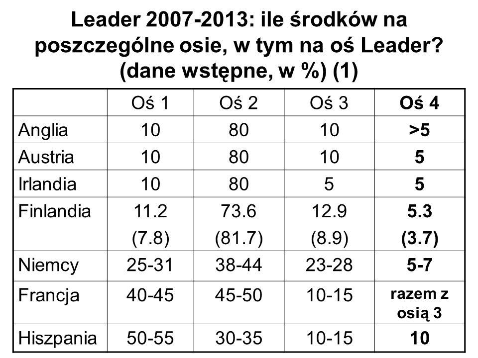 Leader 2007-2013: ile środków na poszczególne osie, w tym na oś Leader? (dane wstępne, w %) (1) Oś 1Oś 2Oś 3Oś 4 Anglia108010>5 Austria1080105 Irlandi