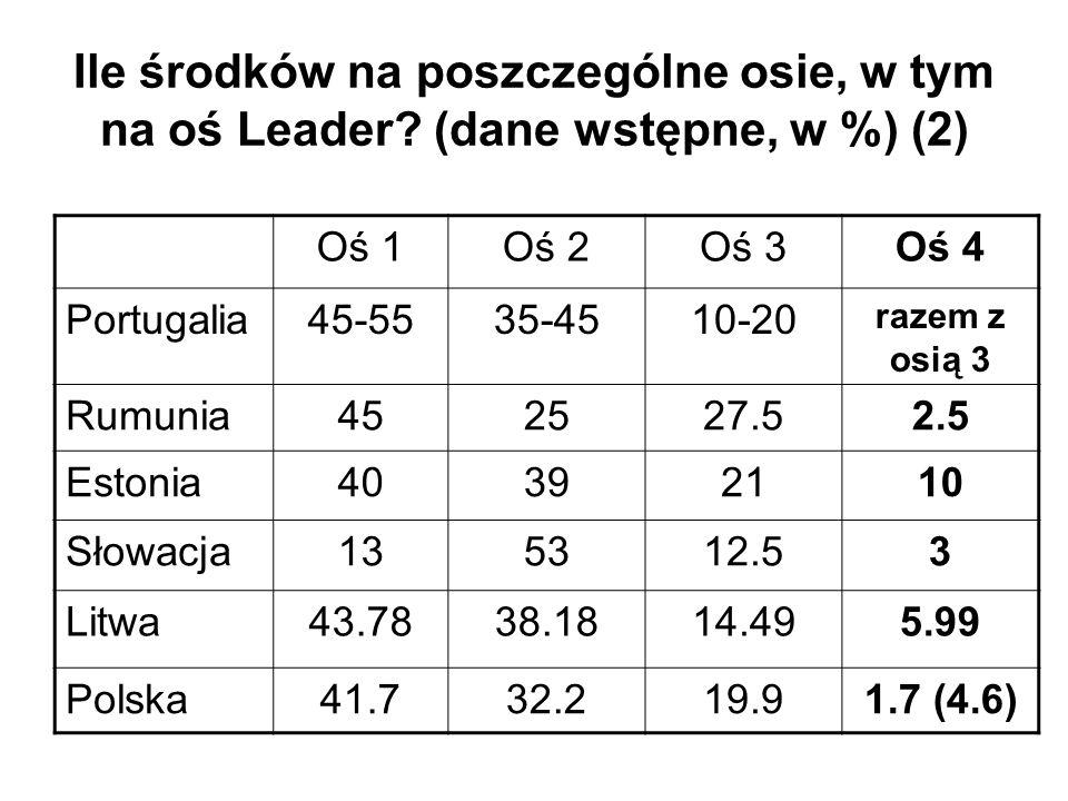 Ile środków na poszczególne osie, w tym na oś Leader? (dane wstępne, w %) (2) Oś 1Oś 2Oś 3Oś 4 Portugalia45-5535-4510-20 razem z osią 3 Rumunia452527.
