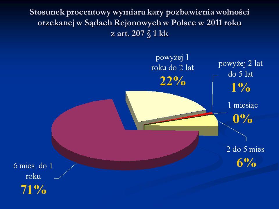 Stosunek procentowy wymiaru kary pozbawienia wolności orzekanej w Sądach Rejonowych w Polsce w 2011 roku z art. 207 § 1 kk