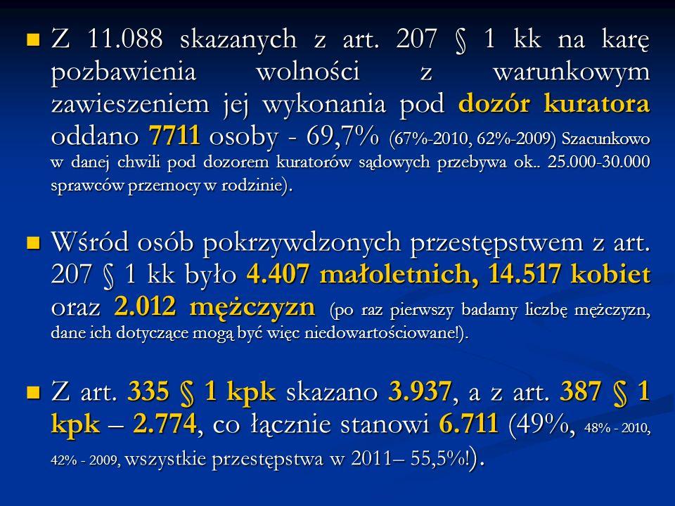 Z 11.088 skazanych z art. 207 § 1 kk na karę pozbawienia wolności z warunkowym zawieszeniem jej wykonania pod dozór kuratora oddano 7711 osoby - 69,7%