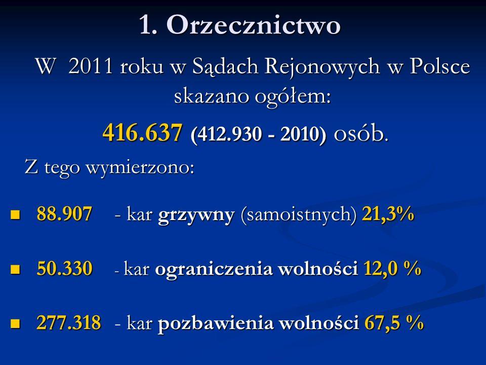 1. Orzecznictwo W 2011 roku w Sądach Rejonowych w Polsce skazano ogółem: 416.637 (412.930 - 2010) osób. Z tego wymierzono: 88.907 - kar grzywny (samoi